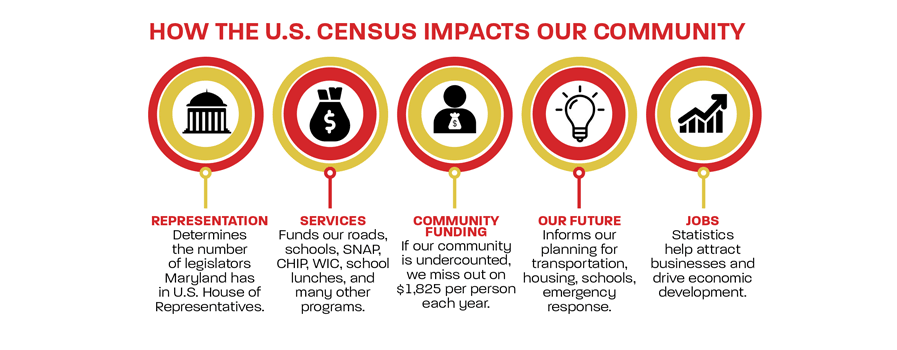 Census 2020-Prince George's County, Maryland